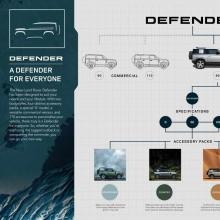 1568206097lr-def-20my-11-defenderfamily-infographic-100919.jpg
